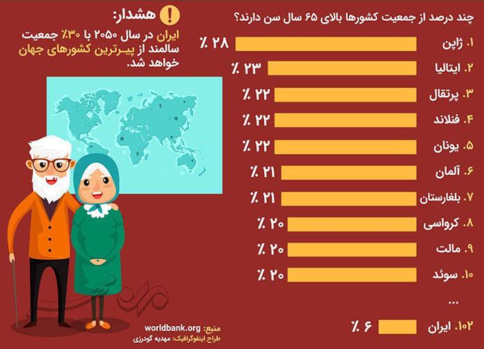 اینفوگرافیک سالمندی در ایران