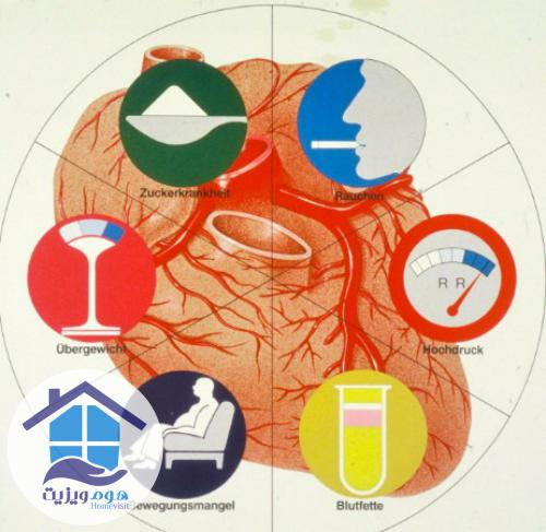 عوامل خطر سکته قلبی